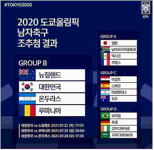 2020 도쿄올림픽 남자축구 조추첨 결과
